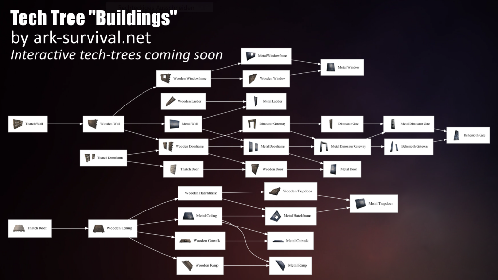 Tech Tree / Techtree - buildings