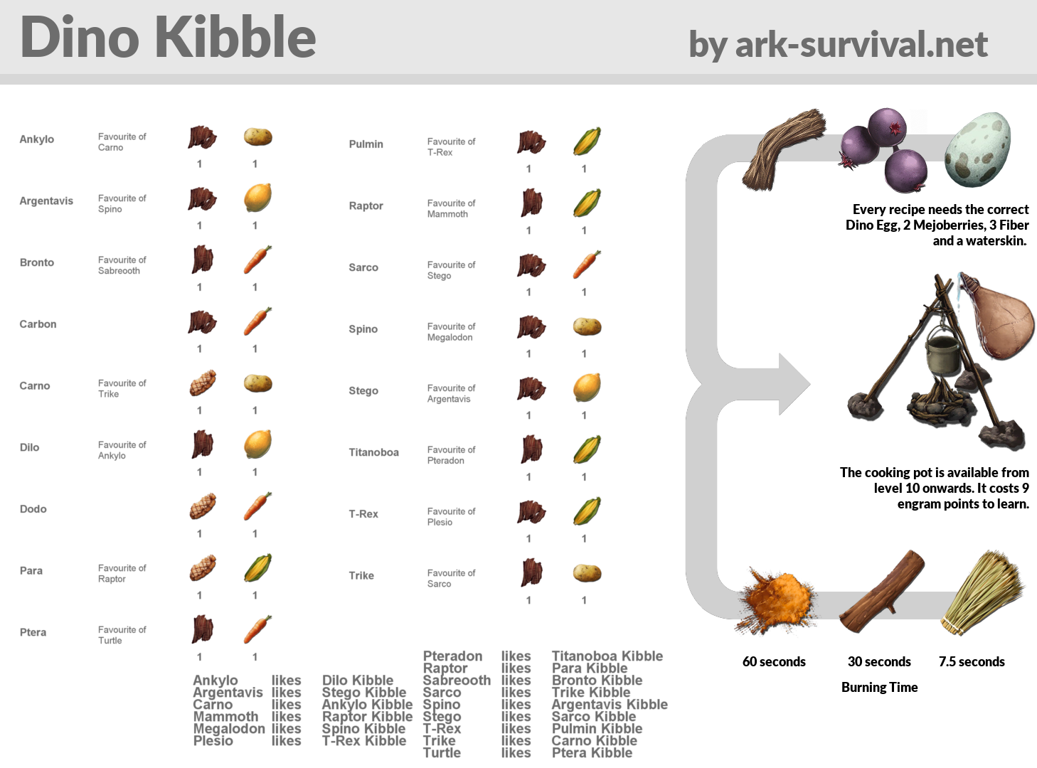 Ark How To Make Food Recipes