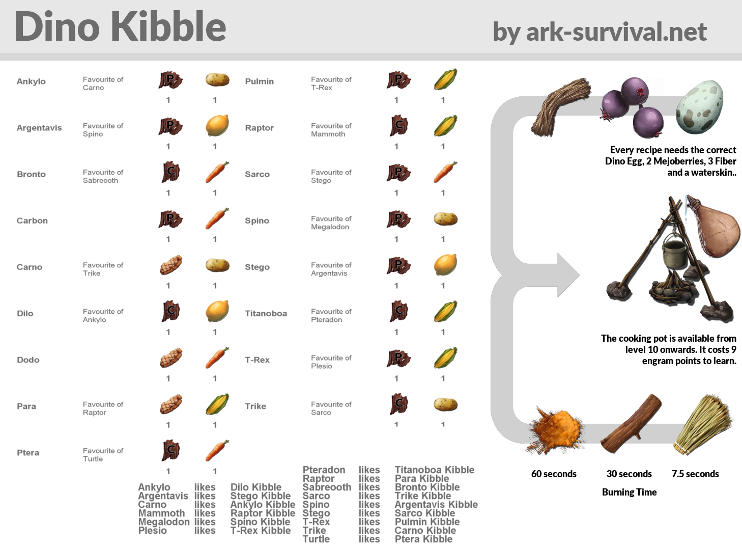 Dino Kibble Recipes Cheatsheet - ARK: Survival Evolved