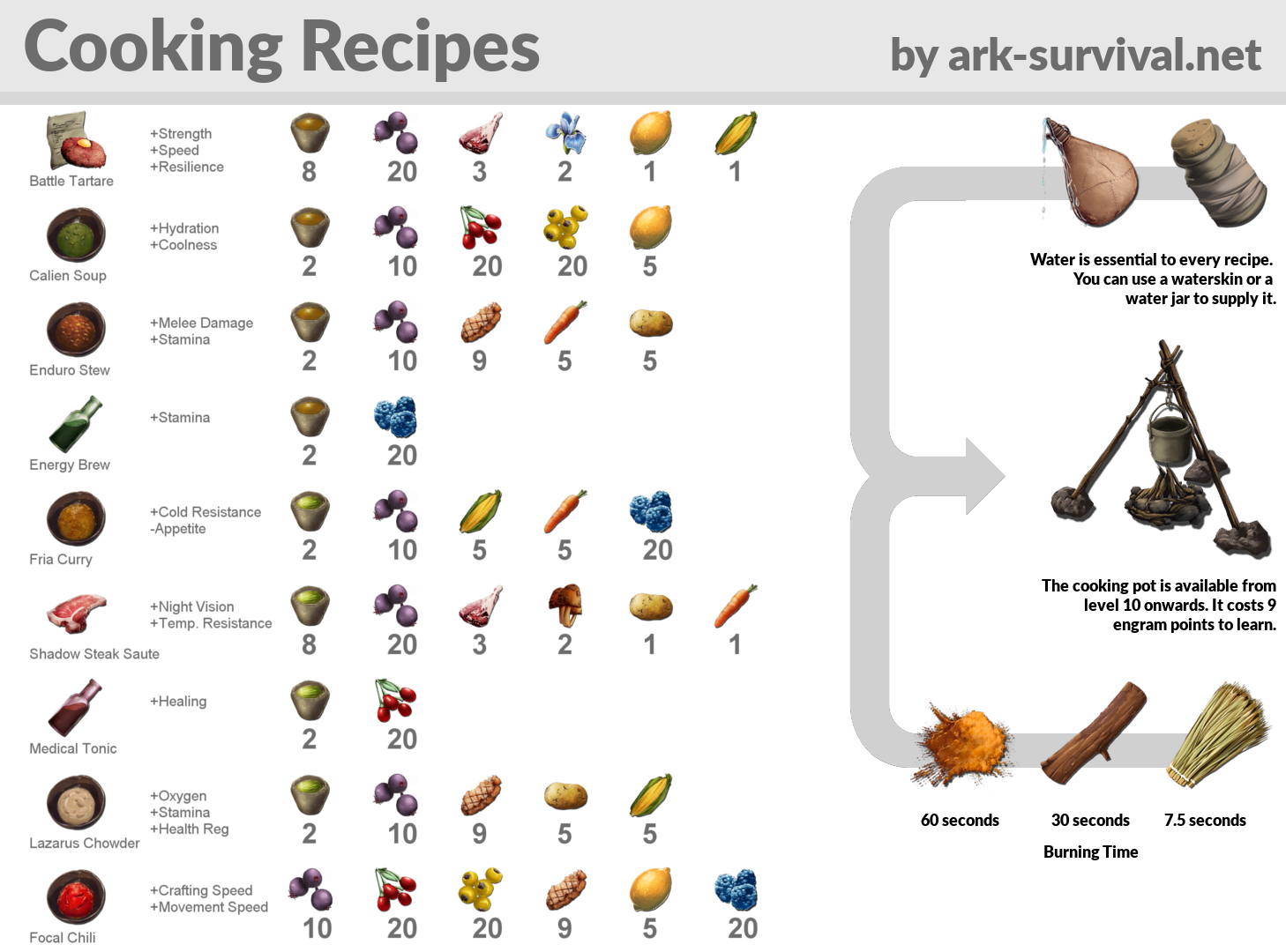 Cooking Recipe Cheatsheet Ark Survival Evolved