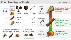 ark fuel