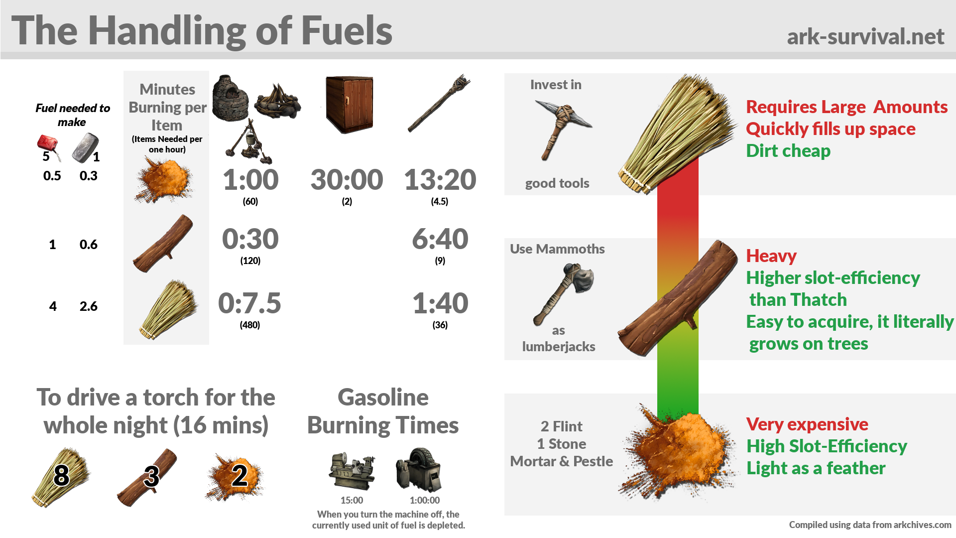 Fuel Cheatsheet