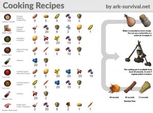 cooking recipe chatsheet